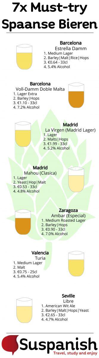 7x Must-try Spaanse bieren